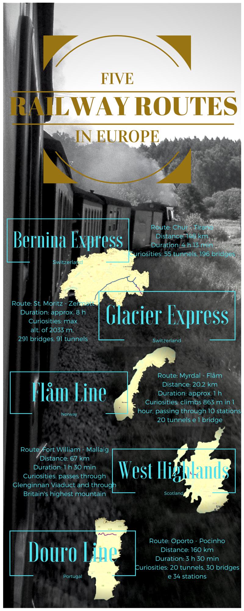 Europe - Railway Trips
