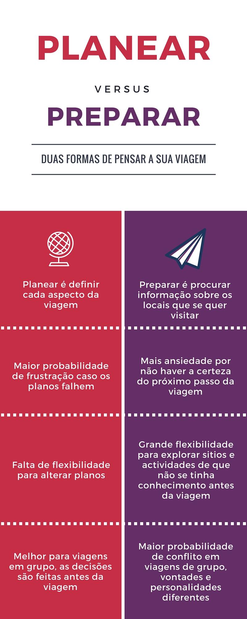 Planear vs Preparar