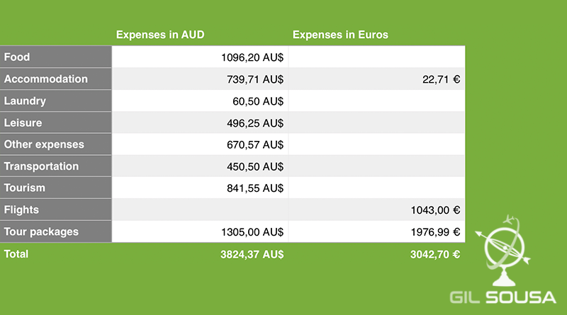 Expenses' table